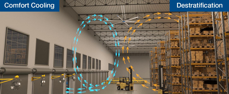 Warehouse Air Circulation